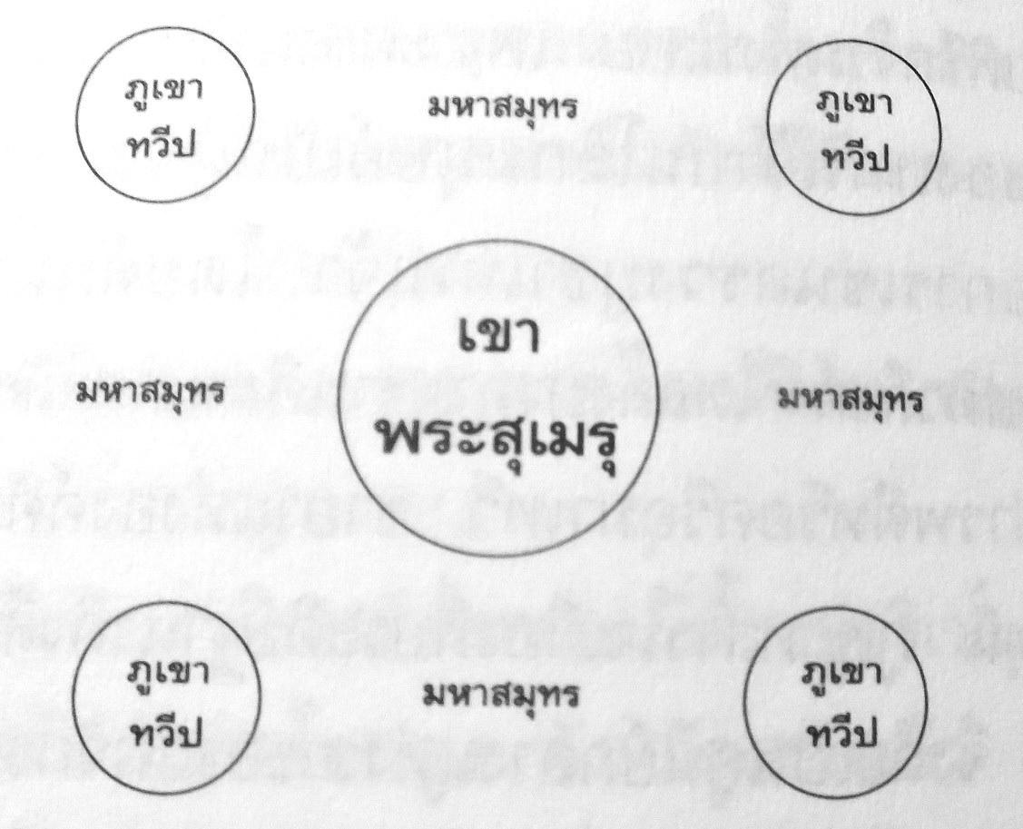 แผนภูมิจักรวาลของชาวฮินดู